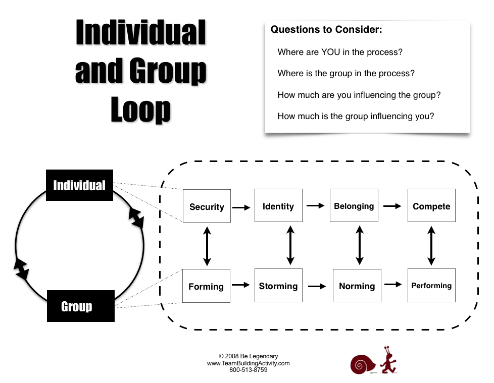 Individual & Group Loop