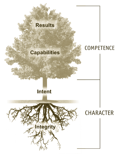 Trust Principles The Tree